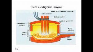 piec elektryczny łukowy