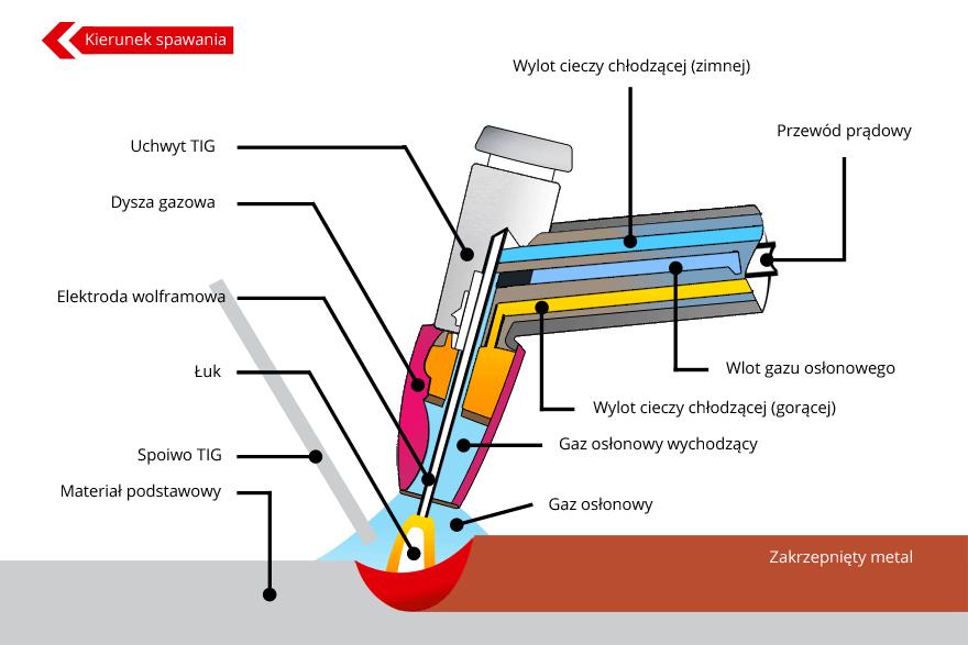 schemat spawania metodą TIG